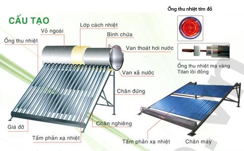 Cấu tạo máy nước nóng Thái Dương Năng Sơn Hà