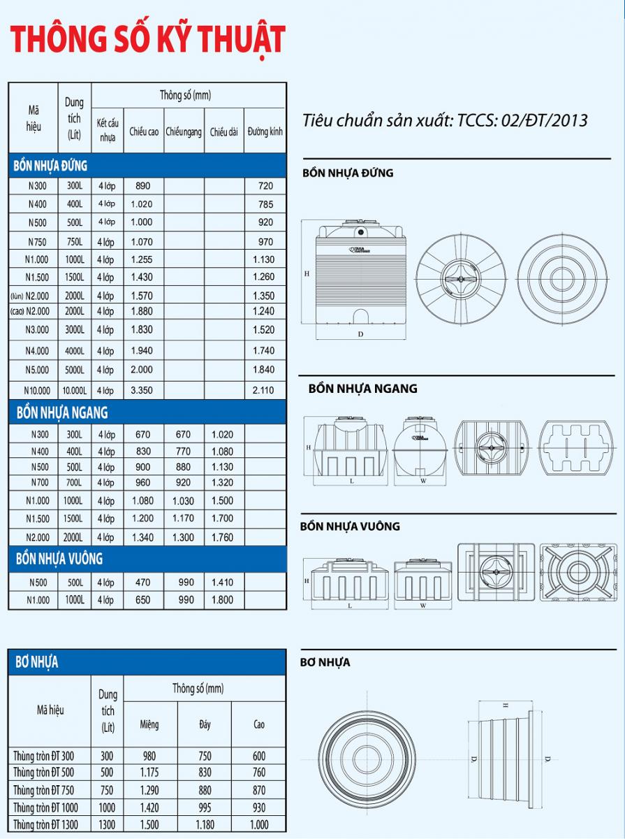 Thông số kỹ thuật bồn chứa nước nhựa giá rẻ tại Toàn Phát